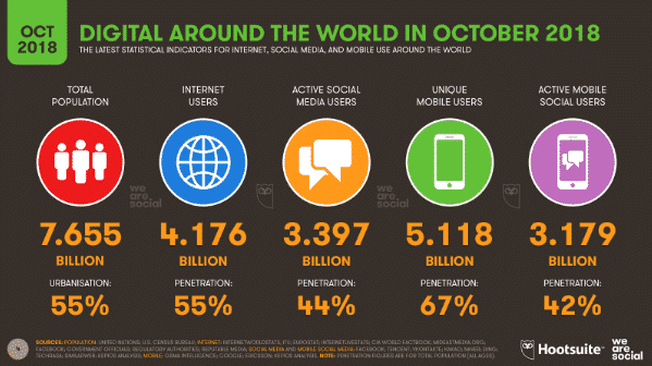 The Q4 Global Digital Statistics are in!