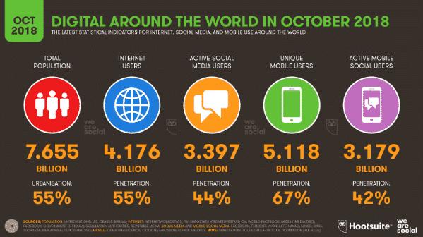 Nuutste Statistieke van die Digitale Wereld